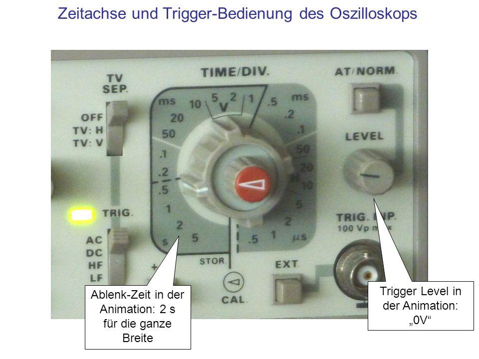 Zeitachse und Trigger-Bedienung des Oszilloskops Ablenk-Zeit in der Animation: 2 s für die ganze Breite Trigger Level in der Animation: 0V