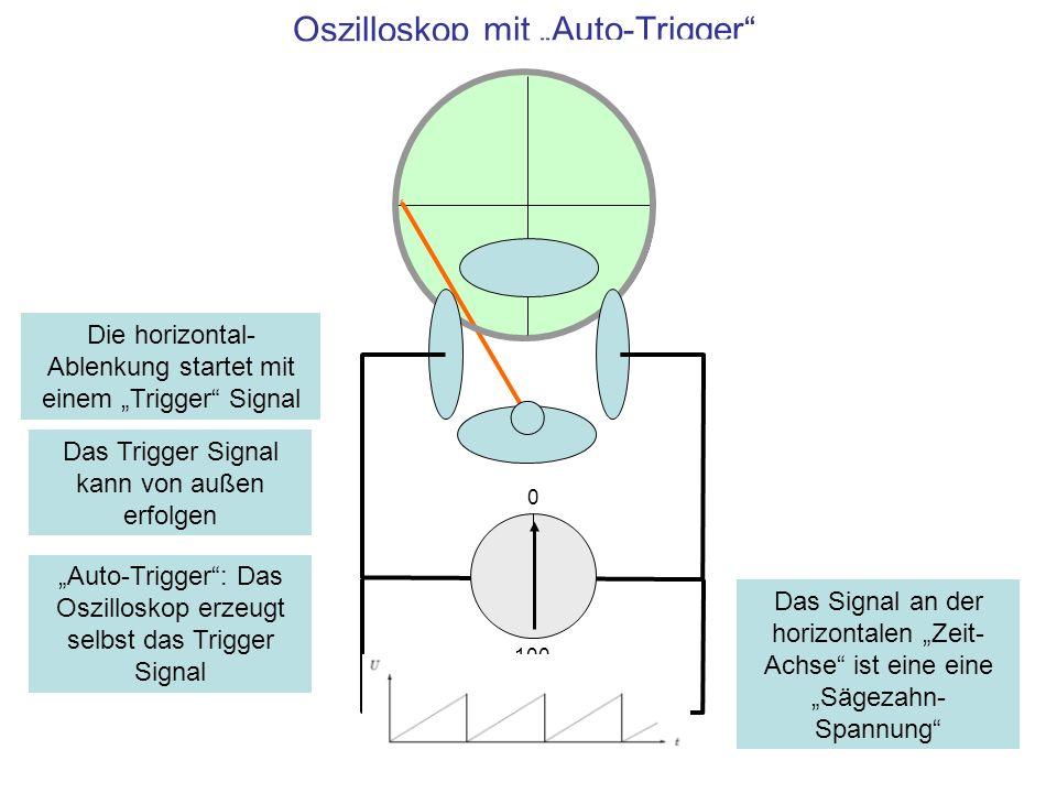 Oszilloskop mit Auto-Trigger 0 100 Zeit-Elektronik Die horizontal- Ablenkung startet mit einem Trigger Signal Auto-Trigger: Das Oszilloskop erzeugt se