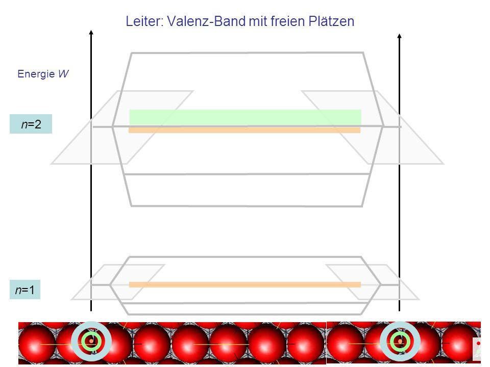 Energie W Leiter: Valenz-Band mit freien Plätzen n=1 n=2