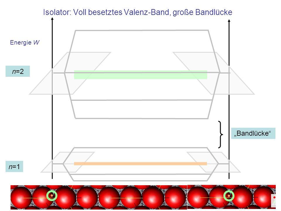Energie W Isolator: Voll besetztes Valenz-Band, große Bandlücke n=1 n=2 Bandlücke
