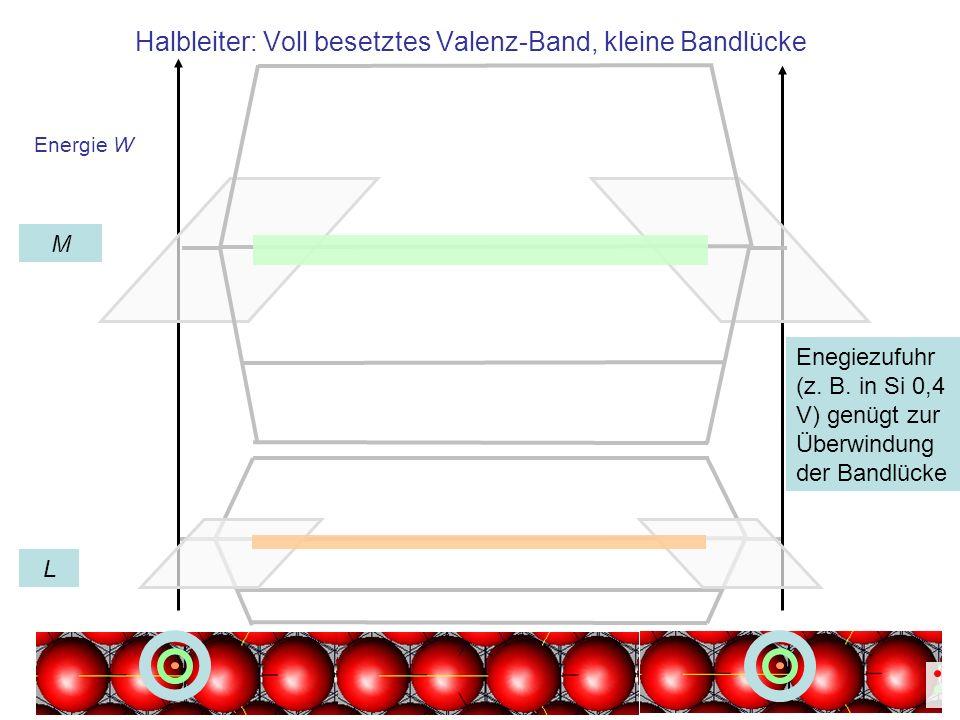 Energie W Halbleiter: Voll besetztes Valenz-Band, kleine Bandlücke L M Enegiezufuhr (z. B. in Si 0,4 V) genügt zur Überwindung der Bandlücke