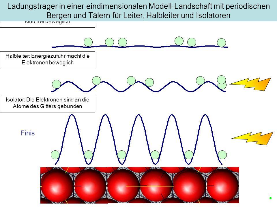 Finis Metallischer Leiter: Die Elektronen sind frei beweglich Halbleiter: Energiezufuhr macht die Elektronen beweglich Isolator: Die Elektronen sind a