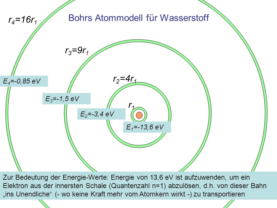 Absorption und Emission elektromagnetischer Strahlung Wechselt eine Elektron von einer Bahn m zu n, dann Bahnen wird elektromagnetische Strahlung –absorbiert falls m < n –emittiert falls m > n Aus der Energie-Erhaltung folgt: Einheit W = h·f1 eV Energie der Photonen elektromagnetischer Strahlung der Frequenz f h·f = E m - E n 1 eV Frequenz f der beim Übergang von Niveau m zu n absorbierten oder emittierten Strahlung h = 4,1357 10 -15 1 eVsPlancksches Wirkungsquantum