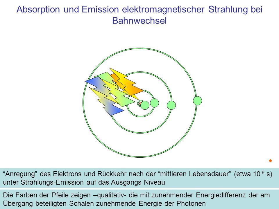 Energie der Strahlung bei Bahnwechsel Springt ein Elektron von einer kleineren Bahn (n) auf eine größere Bahn (m), dann wird Energie aufgenommen Zur Energie-Aufnahme gibt es zwei Möglichkeiten 1.Zufuhr der Energie aus elektromagnetischer Strahlung bei Absorption eines Photons E = h · f [eV] 2.Zufuhr mechanischer Energie bei einem Stoß E = m/2 · v 2 [eV] Die aufgenommene Energie ist Differenz der Energien zwischen den Schalen m und n