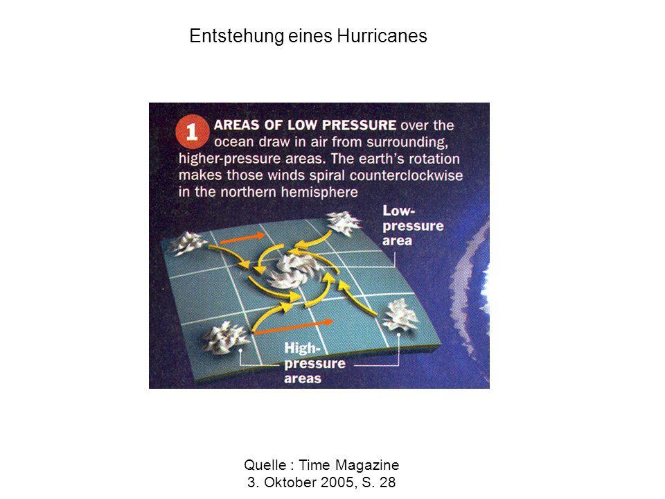Entstehung eines Hurricanes Quelle : Time Magazine 3. Oktober 2005, S. 28