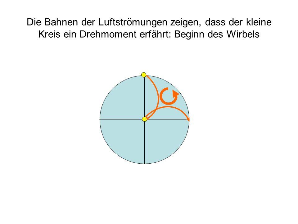 Die Bahnen der Luftströmungen zeigen, dass der kleine Kreis ein Drehmoment erfährt: Beginn des Wirbels