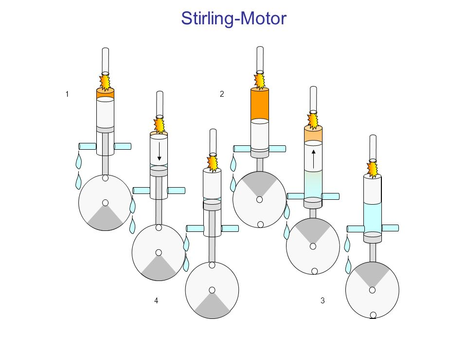 Stirling-Motor 12 34