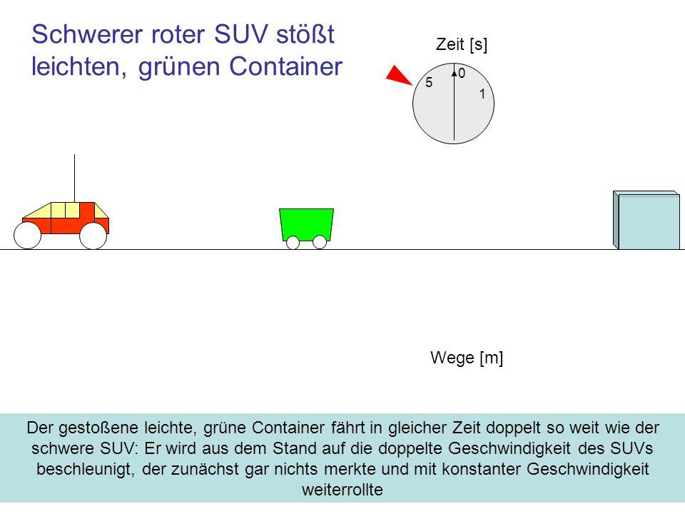 Schwerer roter SUV stößt leichten, grünen Container Zeit [s] 1 5 Der gestoßene leichte, grüne Container fährt in gleicher Zeit doppelt so weit wie der schwere SUV: Er wird aus dem Stand auf die doppelte Geschwindigkeit des SUVs beschleunigt, der zunächst gar nichts merkte und mit konstanter Geschwindigkeit weiterrollte Wege [m] 0