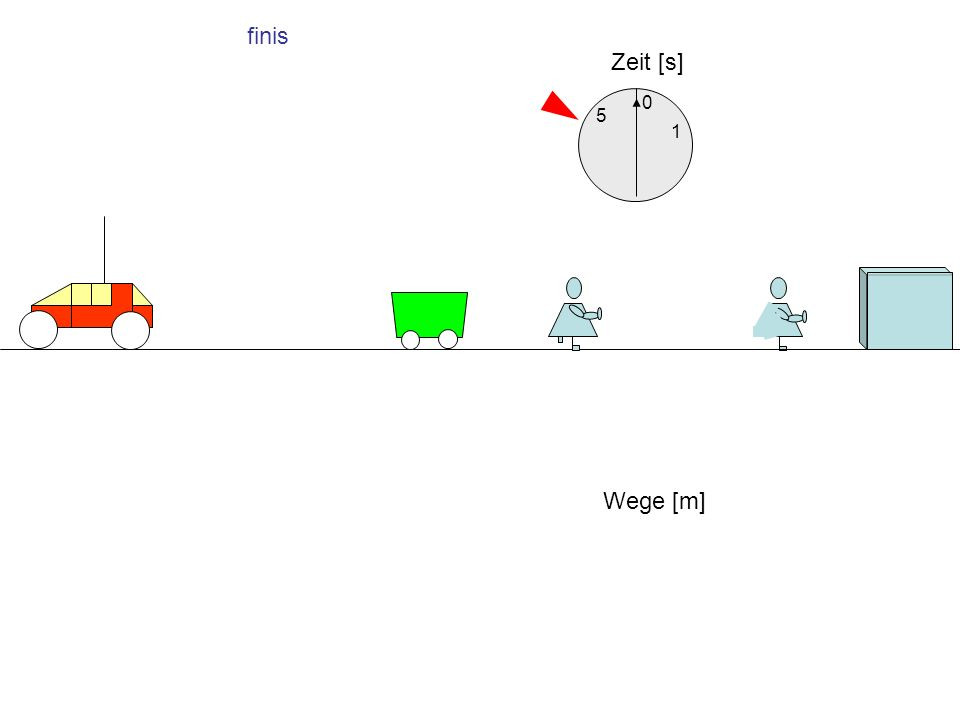 finis Zeit [s] 1 5 Wege [m] 0