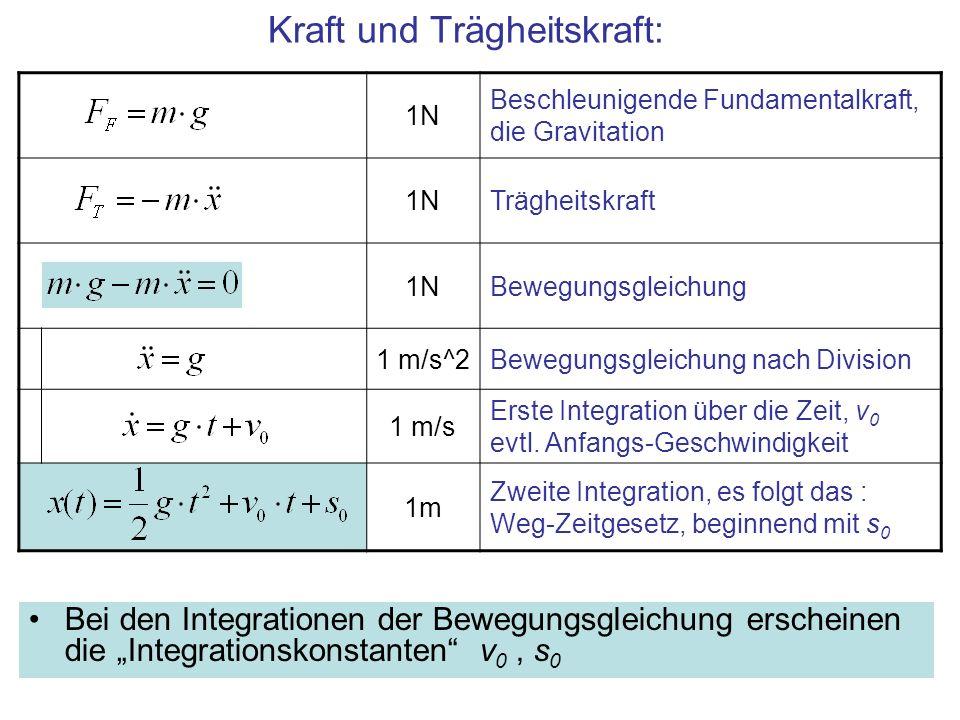 1N Beschleunigende Fundamentalkraft, die Gravitation 1NTrägheitskraft 1NBewegungsgleichung 1 m/s^2Bewegungsgleichung nach Division 1 m/s Erste Integra