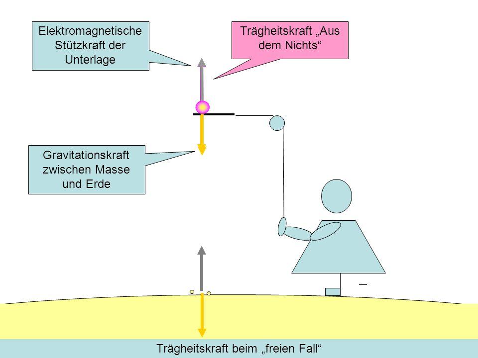 Gravitationskraft zwischen Masse und Erde Elektromagnetische Stützkraft der Unterlage Trägheitskraft Aus dem Nichts Trägheitskraft beim freien Fall