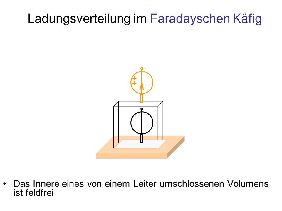 Ladungsverteilung im Faradayschen Käfig Das Innere eines von einem Leiter umschlossenen Volumens ist feldfrei