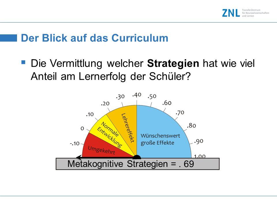 Der Blick auf das Curriculum Die Vermittlung welcher Strategien hat wie viel Anteil am Lernerfolg der Schüler? Metakognitive Strategien =. 69
