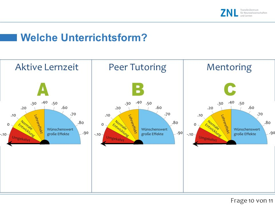 Welche Unterrichtsform? Aktive LernzeitPeer TutoringMentoring.38.55.15 Frage 10 von 11