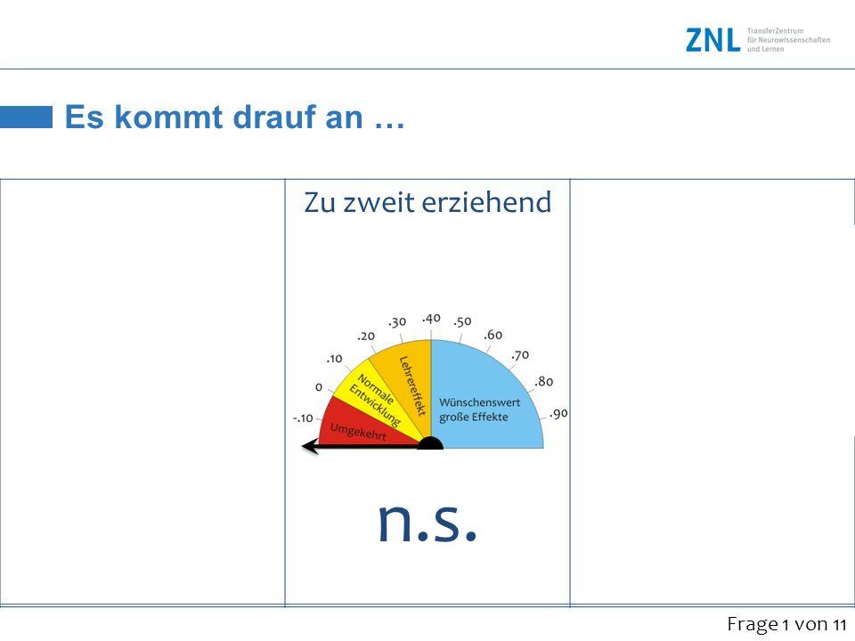 Es kommt drauf an … Zu zweit erziehend Der Einfluss ist je nach Land unterschiedlich USA:.35 (**) Österreich: -.04 (n.s.) n.s. Frage 1 von 11
