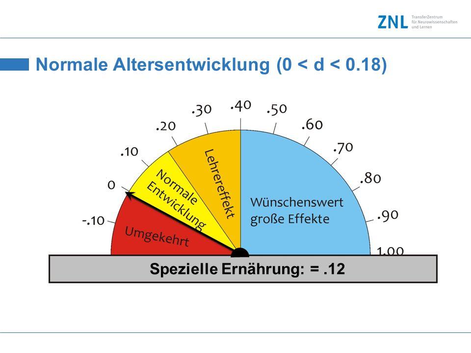Normale Altersentwicklung (0 < d < 0.18) Spezielle Ernährung: =.12