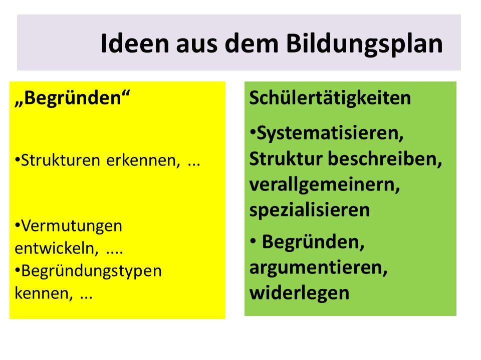 Beispiele aus dem Musteraufgabensatz Abitur 2013