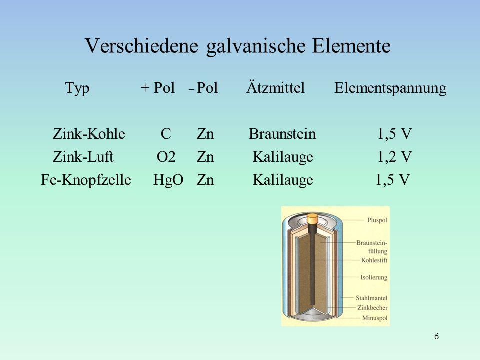 Verschiedene galvanische Elemente Typ + Pol _ Pol Ätzmittel Elementspannung Zink-Kohle C Zn Braunstein 1,5 V Zink-Luft O2 Zn Kalilauge 1,2 V Fe-Knopfz