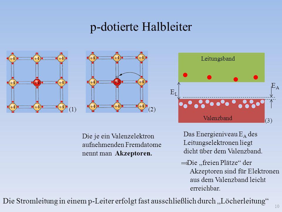 p-dotierte Halbleiter 10 (1) ELEL (2) Die je ein Valenzelektron aufnehmenden Fremdatome nennt man Akzeptoren. EAEA Leitungsband Valenzband (3) Das Ene
