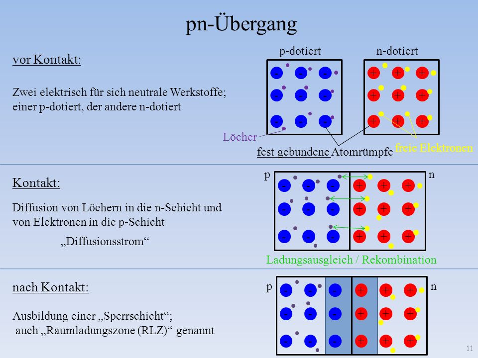 pn-Übergang 11 --- --- --- +++ +++ +++ Löcher freie Elektronen fest gebundene Atomrümpfe +++ +++ +++ --- --- --- p-dotiertn-dotiert pn Ladungsausgleic