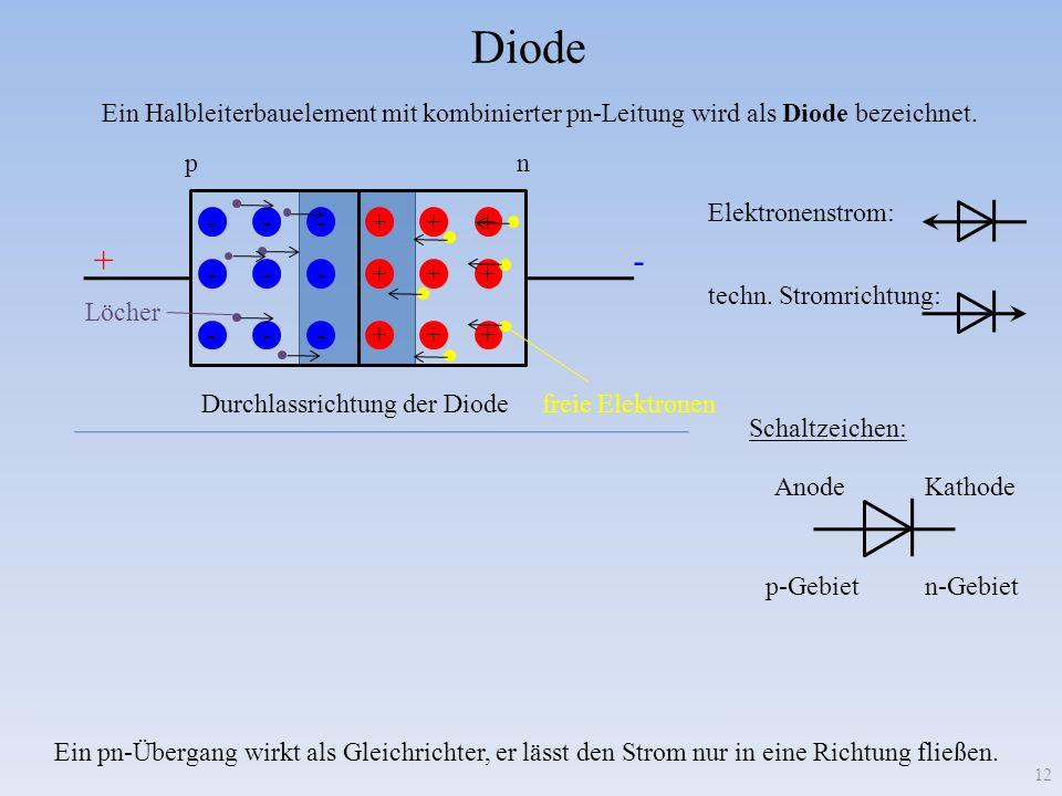 Diode 12 +++ +++ +++ --- --- --- +++ +++ +++ --- --- --- +- + - pn pn Durchlassrichtung der Diode Sperrrichtung der Diode Ein Halbleiterbauelement mit