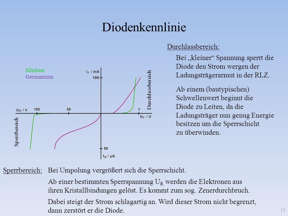 Diodenkennlinie 13 Sperrbereich Durchlassbereich Silizium Germanium Durchlassbereich: Bei kleiner Spannung sperrt die Diode den Strom wergen der Ladun