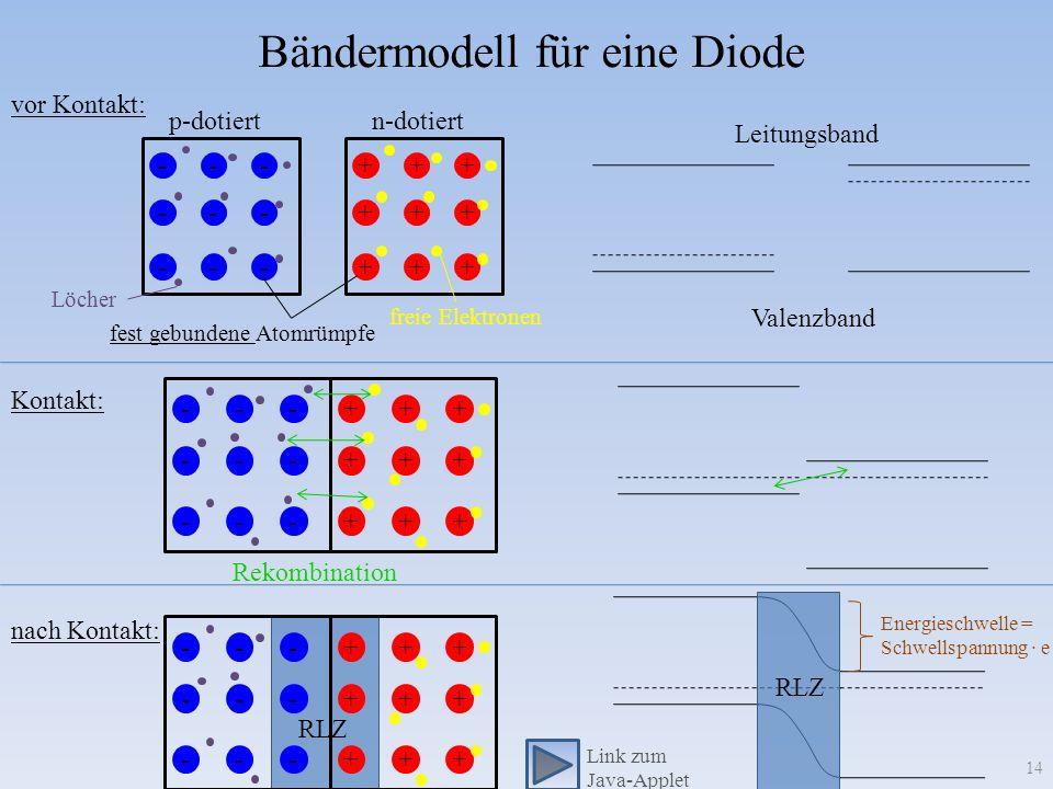 Bändermodell für eine Diode 14 --- --- --- +++ +++ +++ Löcher freie Elektronen fest gebundene Atomrümpfe p-dotiertn-dotiert +++ +++ +++ --- --- --- Re