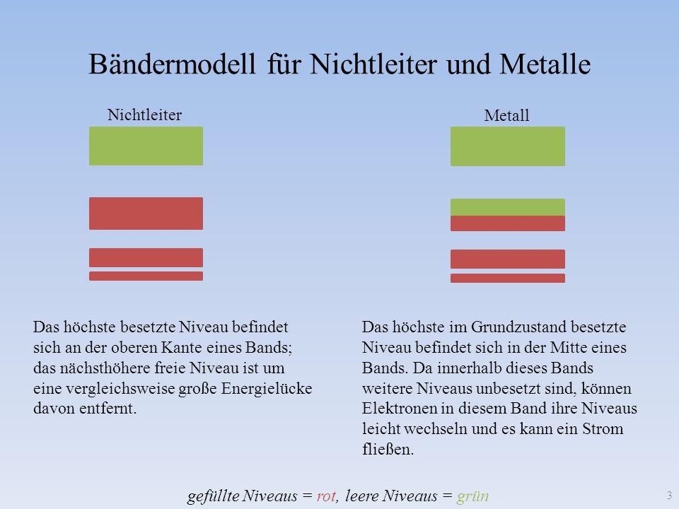 Bändermodell für Nichtleiter und Metalle 3 Das höchste besetzte Niveau befindet sich an der oberen Kante eines Bands; das nächsthöhere freie Niveau is