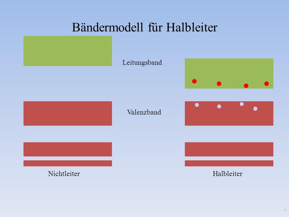 p Leuchtdioden 18 Schaltzeichen: Anode Kathode n + - Die in Durchlassrichtung angelegte Spannung bewirkt in der Sperrschicht Rekombinationen von Elektronen und Löchern.