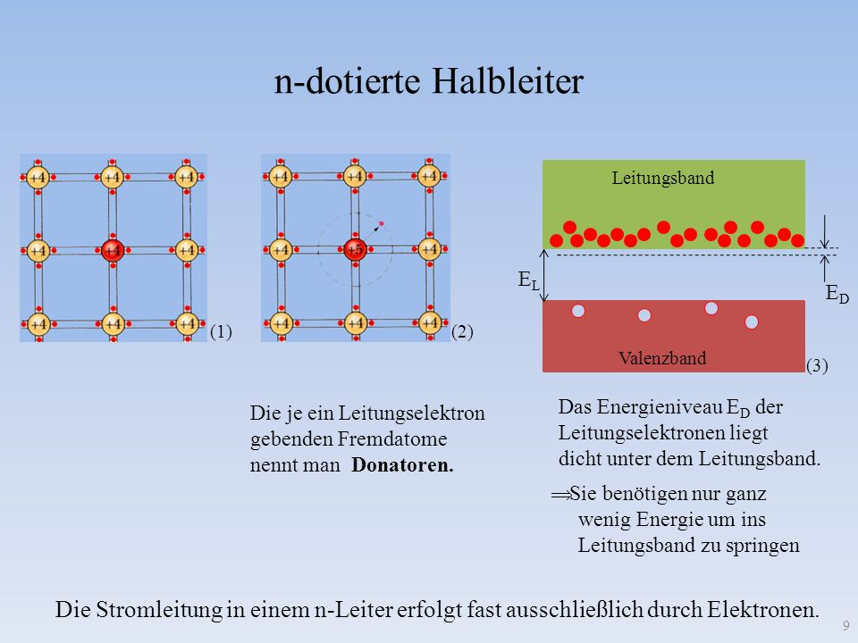 n-dotierte Halbleiter 9 (1) (2) Die je ein Leitungselektron gebenden Fremdatome nennt man Donatoren. ELEL EDED Leitungsband Valenzband (3) Das Energie