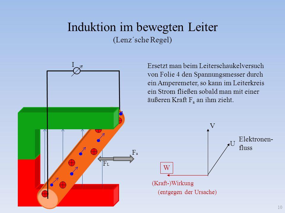 Induktion im bewegten Leiter W V U I 10 (entgegen der Ursache) (Kraft-)Wirkung FaFa FLFL Ersetzt man beim Leiterschaukelversuch von Folie 4 den Spannungsmesser durch ein Amperemeter, so kann im Leiterkreis ein Strom fließen sobald man mit einer äußeren Kraft F a an ihm zieht.