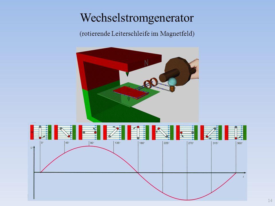 Wechselstromgenerator (rotierende Leiterschleife im Magnetfeld) 14