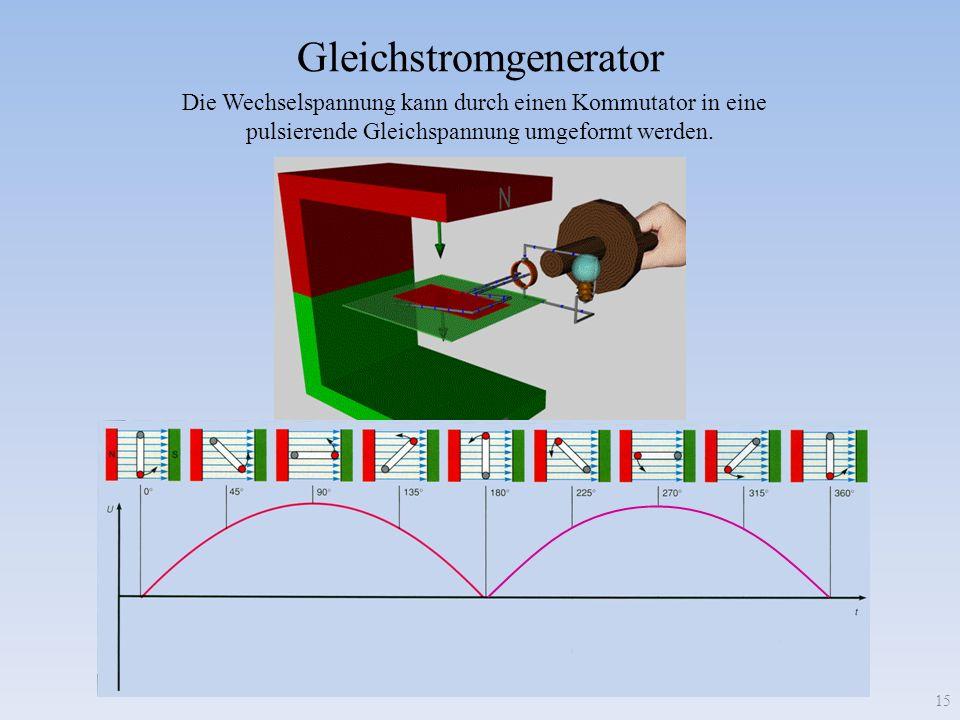 Gleichstromgenerator Die Wechselspannung kann durch einen Kommutator in eine pulsierende Gleichspannung umgeformt werden. 15