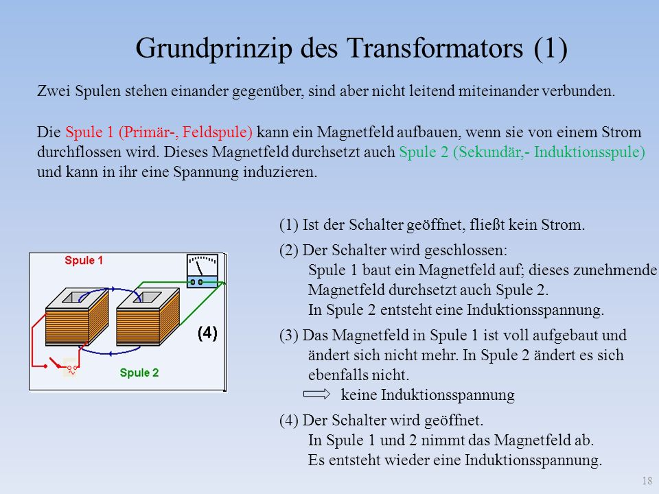 Grundprinzip des Transformators (1) Zwei Spulen stehen einander gegenüber, sind aber nicht leitend miteinander verbunden. Die Spule 1 (Primär-, Feldsp