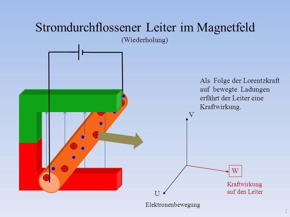 Stromdurchflossener Leiter im Magnetfeld Als Folge der Lorentzkraft auf bewegte Ladungen erfährt der Leiter eine Kraftwirkung. U V W 2 Elektronenbeweg