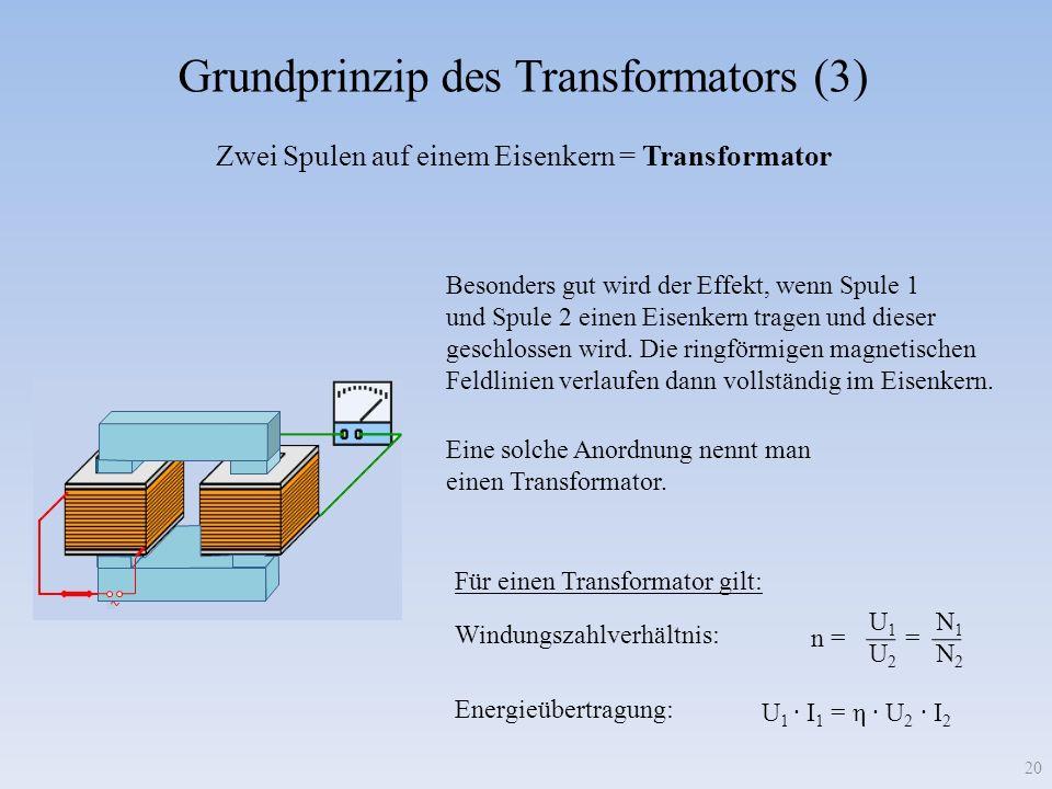 Grundprinzip des Transformators (3) Zwei Spulen auf einem Eisenkern = Transformator Besonders gut wird der Effekt, wenn Spule 1 und Spule 2 einen Eisenkern tragen und dieser geschlossen wird.