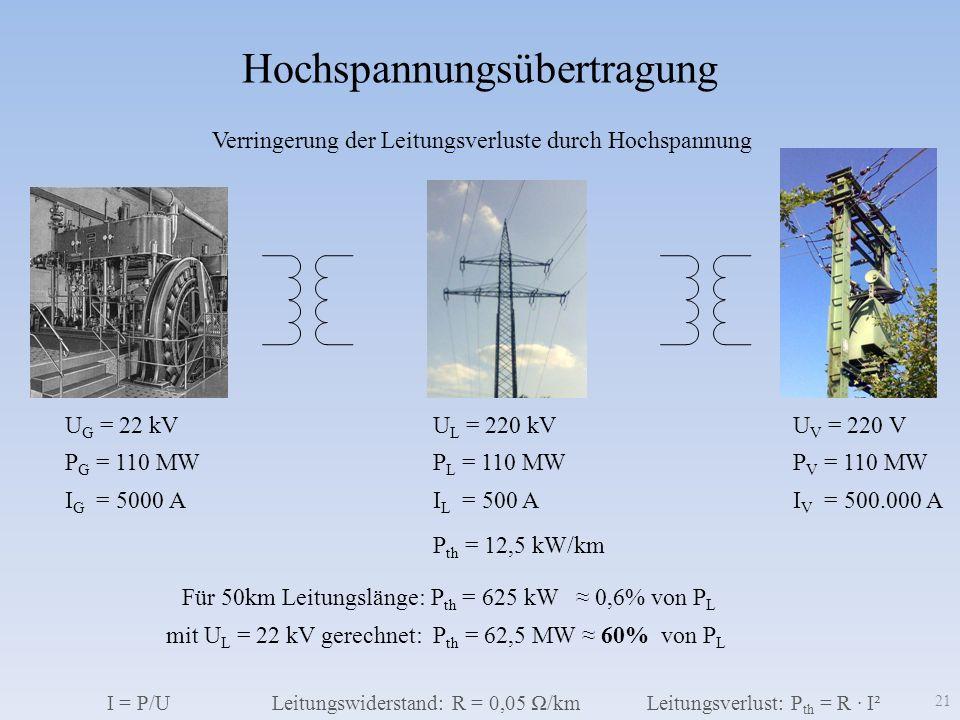 Hochspannungsübertragung Verringerung der Leitungsverluste durch Hochspannung P G = 110 MW P L = 110 MW P V = 110 MW U G = 22 kV U L = 220 kV U V = 220 V I G = 5000 A I L = 500 A I V = 500.000 A Leitungswiderstand: R = 0,05 /kmLeitungsverlust: P th = R I² P th = 12,5 kW/km Für 50km Leitungslänge: P th = 625 kW 0,6% von P L mit U L = 22 kV gerechnet: P th = 62,5 MW 60% von P L I = P/U 21