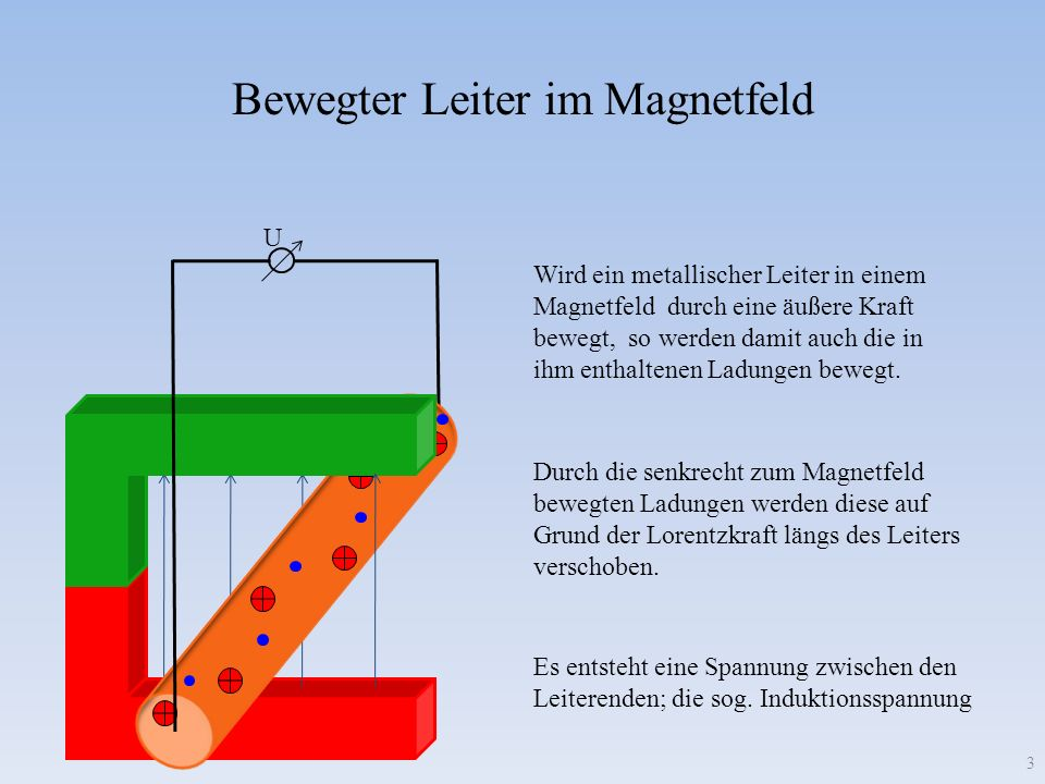 Bewegter Leiter im Magnetfeld U Wird ein metallischer Leiter in einem Magnetfeld durch eine äußere Kraft bewegt, so werden damit auch die in ihm enthaltenen Ladungen bewegt.