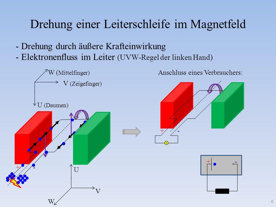 - + Drehung einer Leiterschleife im Magnetfeld - Drehung durch äußere Krafteinwirkung - Elektronenfluss im Leiter (UVW-Regel der linken Hand) V (Zeigefinger) W ( Mittelfinger) U (Daumen) V W U +- - + Anschluss eines Verbrauchers: +- 6