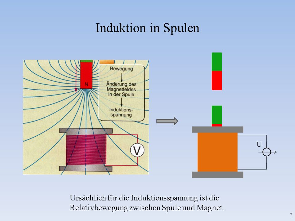 Grundprinzip des Transformators (1) Zwei Spulen stehen einander gegenüber, sind aber nicht leitend miteinander verbunden.