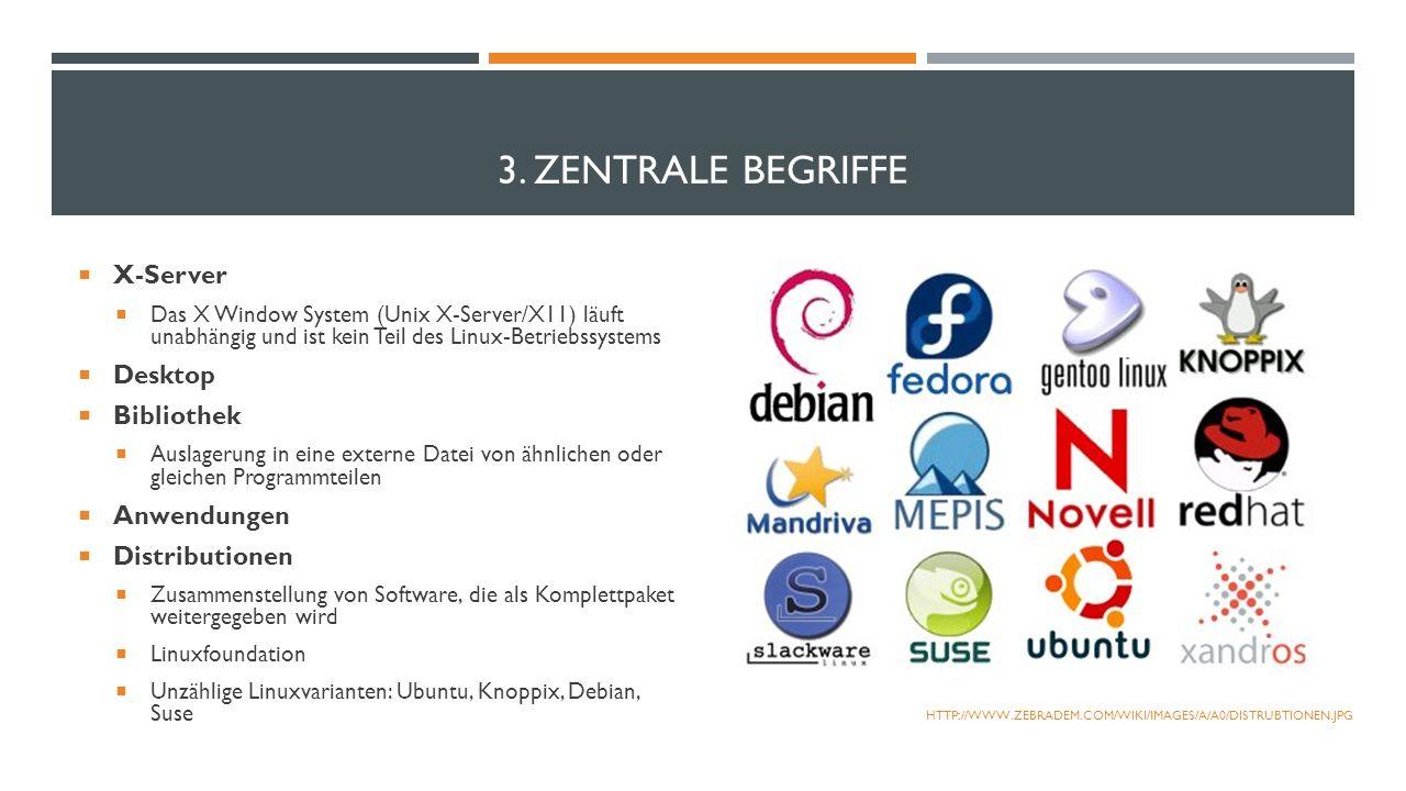 3. ZENTRALE BEGRIFFE X-Server Das X Window System (Unix X-Server/X11) läuft unabhängig und ist kein Teil des Linux-Betriebssystems Desktop Bibliothek