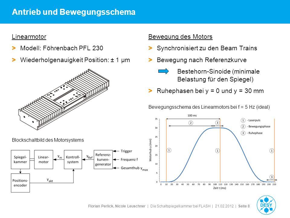 Florian Perlick, Nicole Leuschner   Die Schaltspiegelkammer bei FLASH   21.02.2012   Seite 9 Messergebnisse der Spiegelkammer Bewegungsschema des Linearmotors bei f = 1 Hz > Gesamtmasse: > 60 kg > Schaltfrequenz (maximal): 2,5 Hz > Schaltfrequenz (stabil): 1 Hz Messergebnisse > Winkelabweichung (Standardabweichung): 0,6 Positionsabweichung (Messplatz): 60 μm > Positionsabweichung (y): max 0,6 μm (Train 1) Messergebnisse bei f = 1 Hz Winkelabweichung (Bogensekunden) Positionsabweichung y-Richtung
