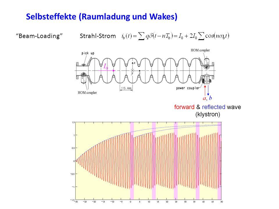 Selbsteffekte (Raumladung und Wakes) Beam-LoadingStrahl-Strom