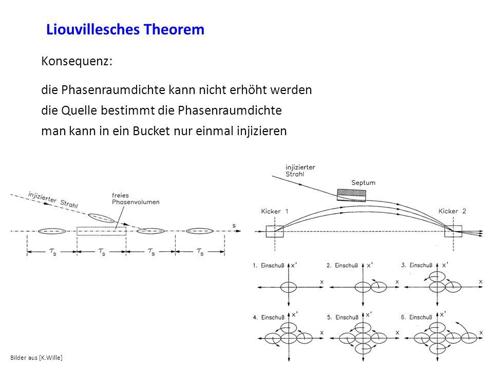 Liouvillesches Theorem Konsequenz: die Phasenraumdichte kann nicht erhöht werden die Quelle bestimmt die Phasenraumdichte man kann in ein Bucket nur e
