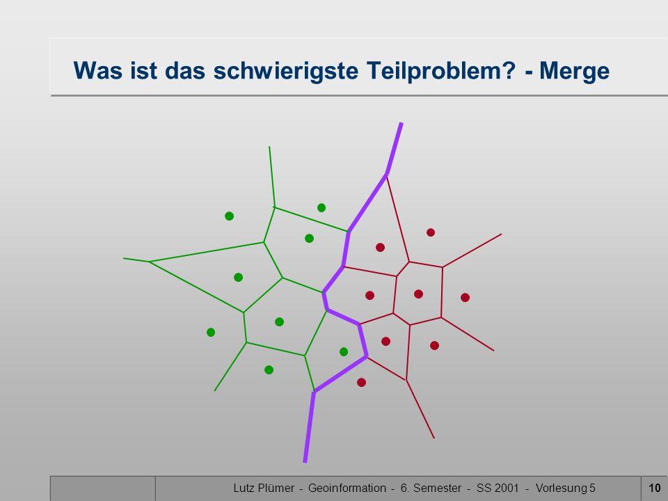 Lutz Plümer - Geoinformation - 6. Semester - SS 2001 - Vorlesung 59 Was ist das schwierigste Teilproblem? - Rekursion II