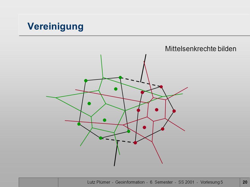 Lutz Plümer - Geoinformation - 6. Semester - SS 2001 - Vorlesung 519 Konstruktion der Nord- und Südspitzen die konvexe Hülle ist Abfallprodukt der Erz