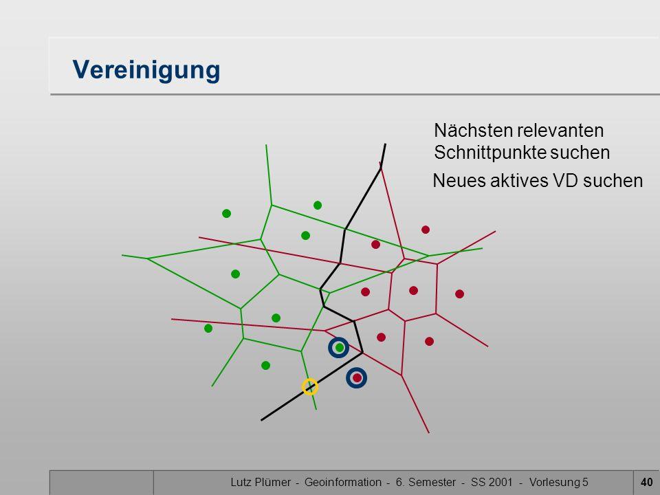 Lutz Plümer - Geoinformation - 6. Semester - SS 2001 - Vorlesung 539 Vereinigung Nächsten relevanten Schnittpunkte suchen Neues aktives VD suchen Mitt