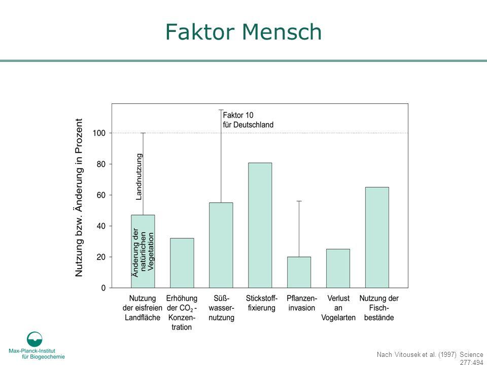 Nach Vitousek et al. (1997) Science 277:494 Faktor Mensch