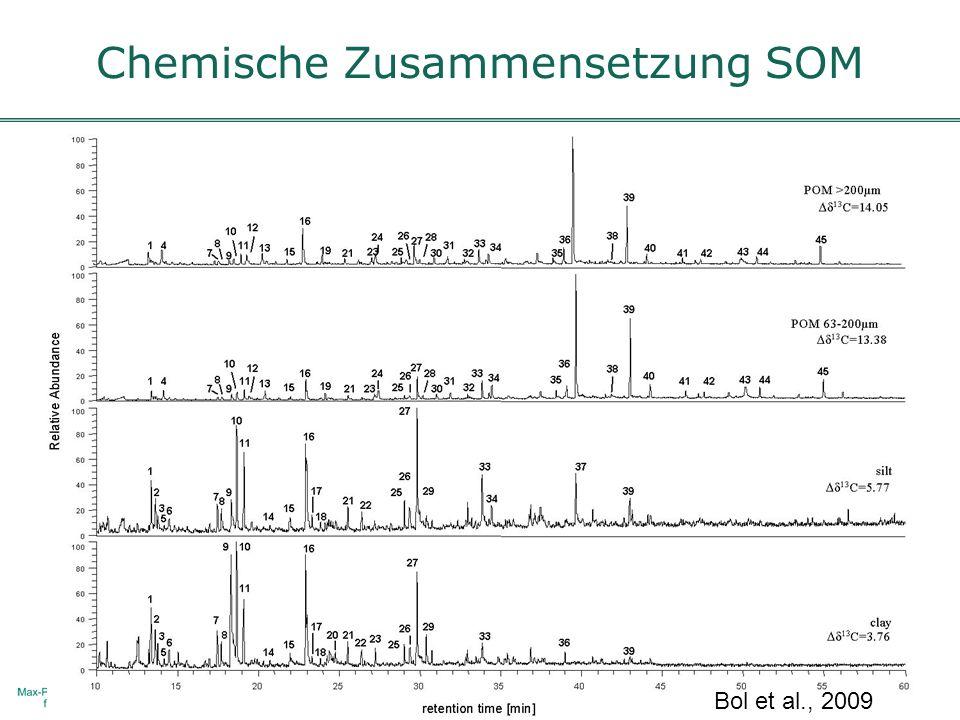Chemische Zusammensetzung SOM Bol et al., 2009