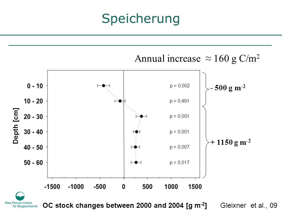 p = 0,002 p = 0,491 p = 0,001 p < 0,001 p = 0,007 p = 0,017 OC stock changes between 2000 and 2004 [g m -2 ] Depth [cm] - 500 g m -2 + 1150 g m -2 Annual increase 160 g C/m 2 Gleixner et al., 09 Speicherung